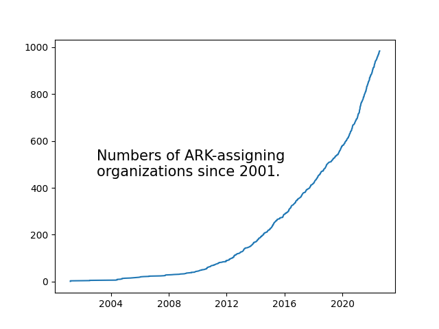 chart of growth of ARK-assigning organizations since 2001
